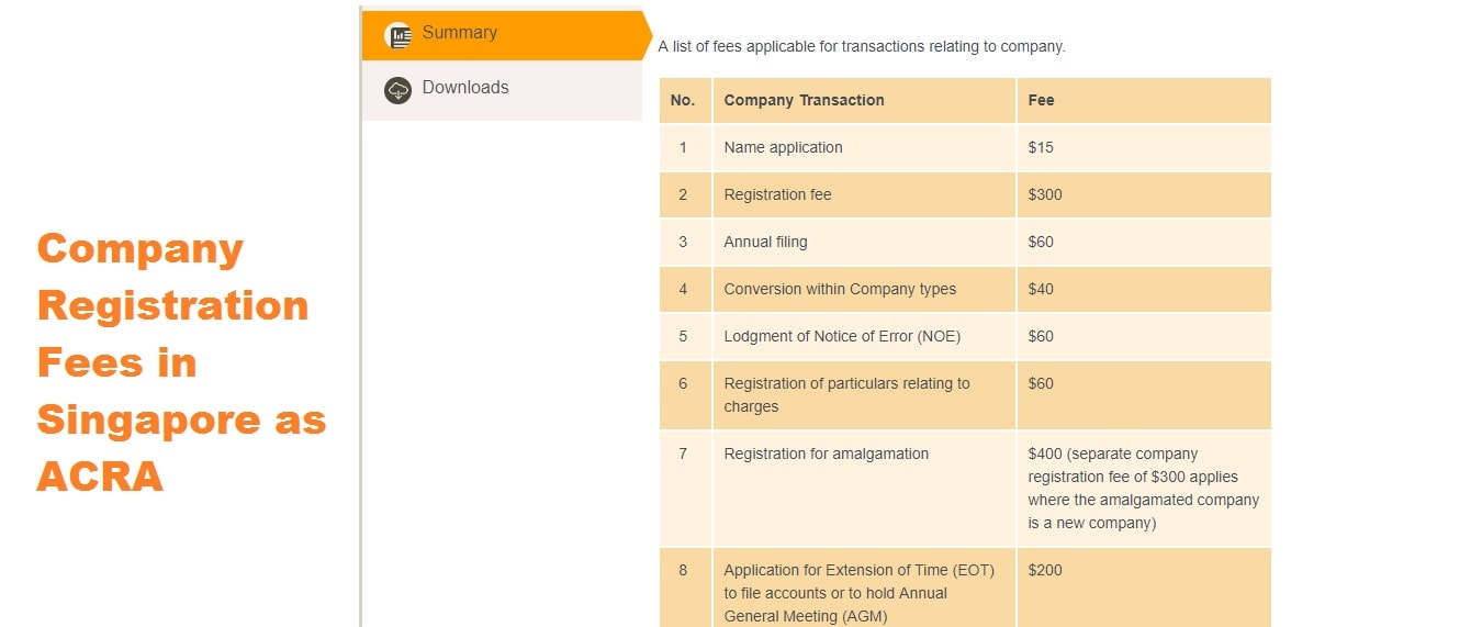 Chart of company registration fees in Singapore