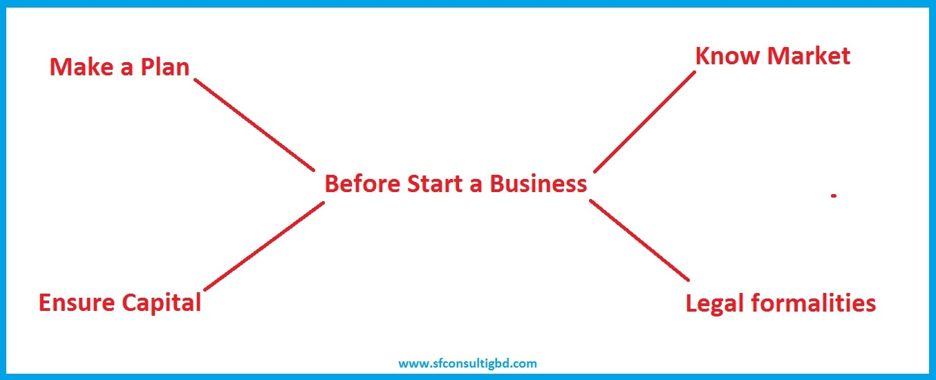 How to start a business in Philippines