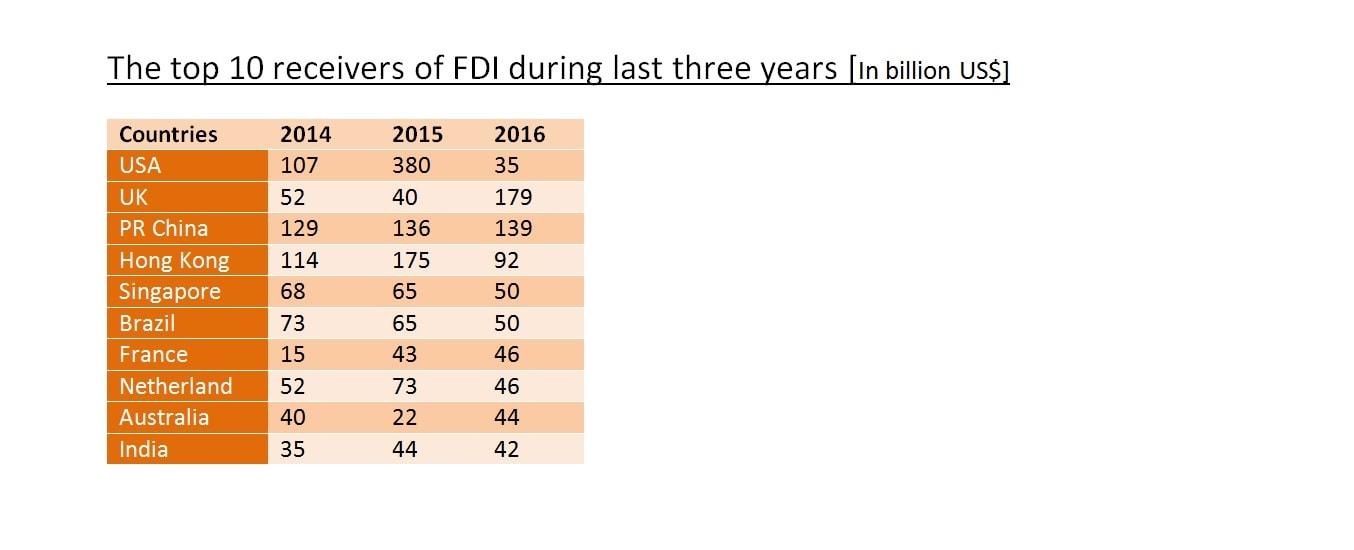 The top 10 receivers of FDI during last three years [In billion US$]