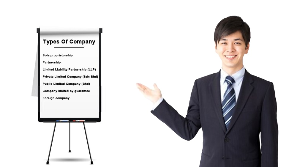 Different types of company in Malaysia - Knowing business entities