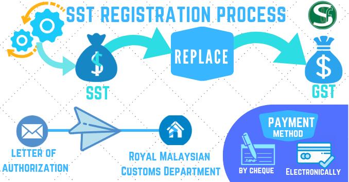 SST registration process Malaysia