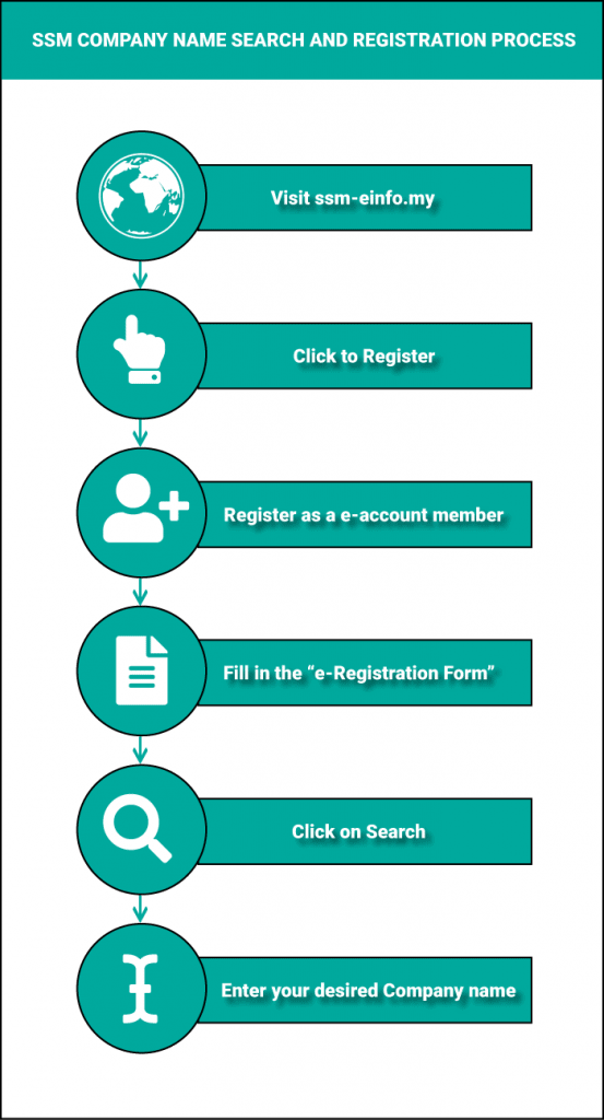 How to register a company in Malaysia online