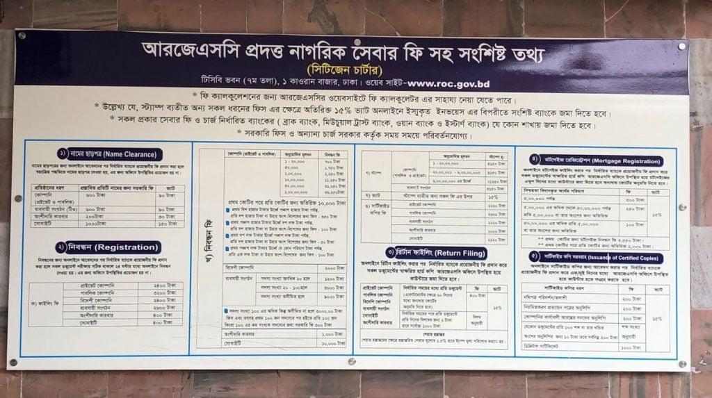 RJSC Bangladesh chart