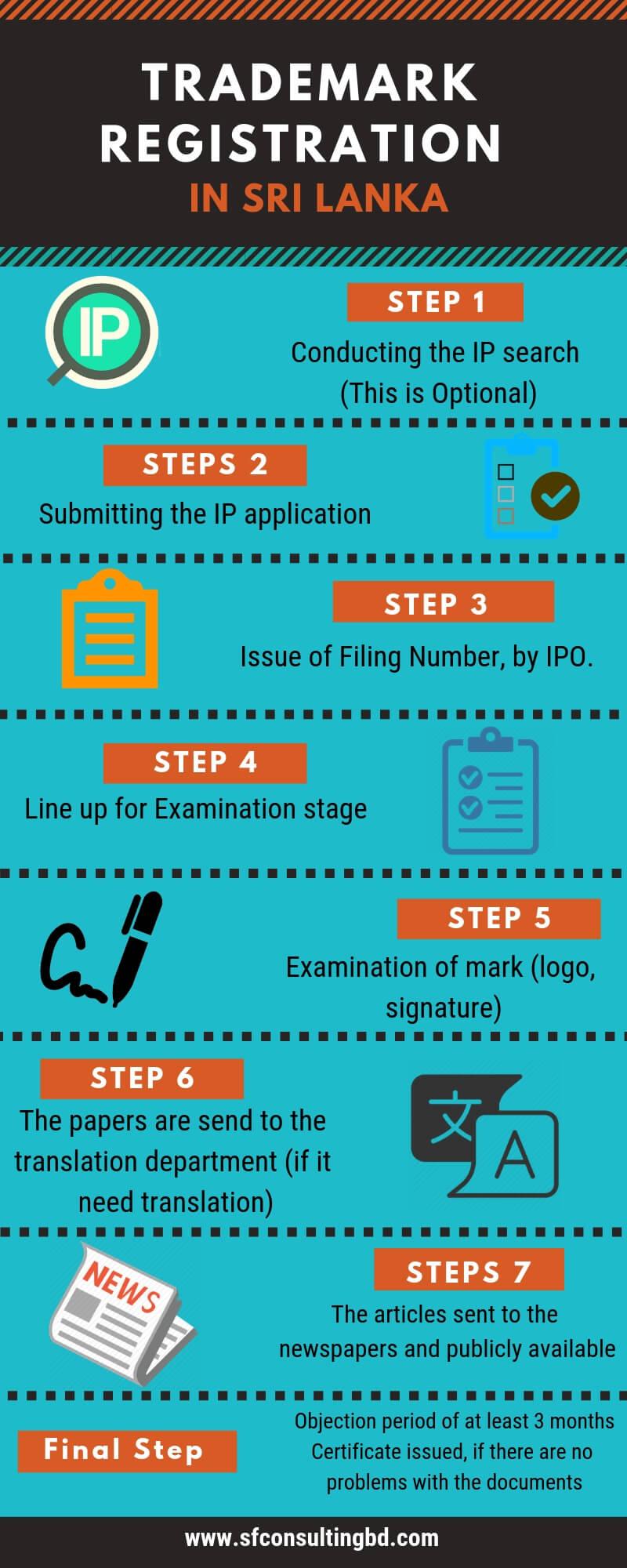 Trademark registration in Sri Lanka | Trademark Law in Sri