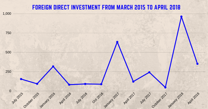 Sri Lanka FDI statistics
