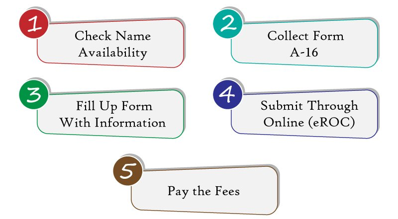 LLC Registration Procedure