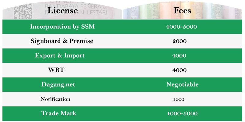 Registration and license fees