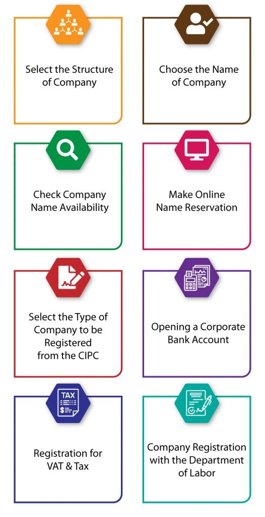 CIPC company registration Process in South Africa