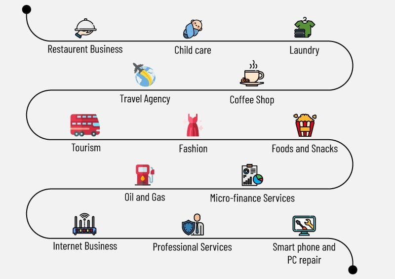 Types of business in Malaysia