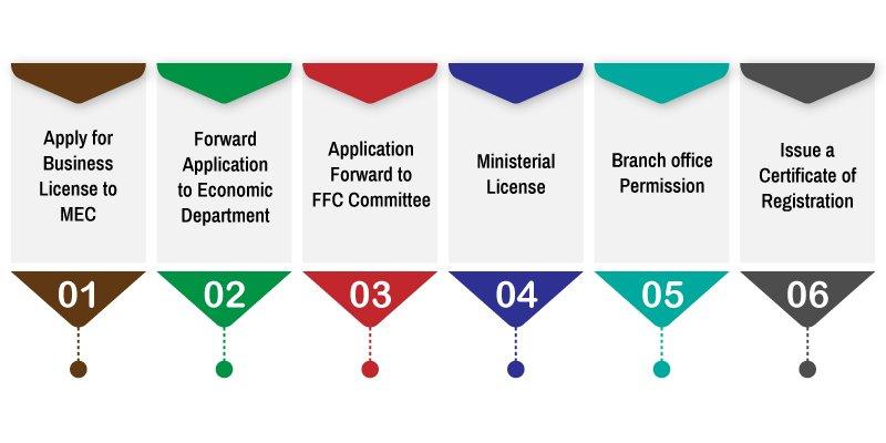 Steps of Dubai company registration