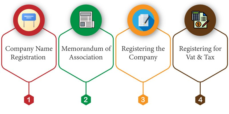 Company Registration Steps in Thailand