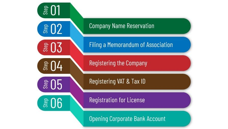 Steps for Setting Up a Private Limited Company