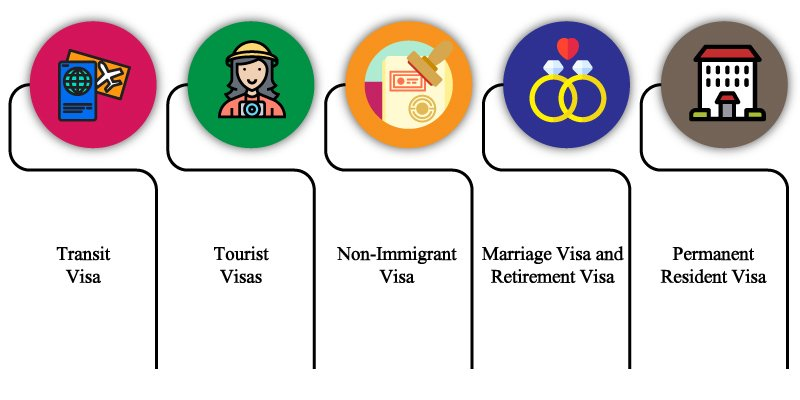 Types of Visa in Thailand infographic