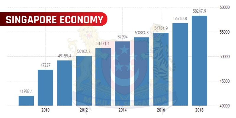 Singapore economy statistics