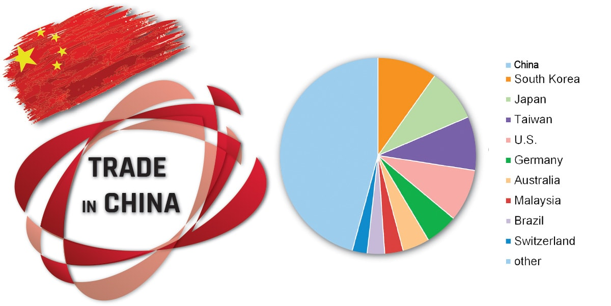 Trade in China - Year-long export-import report