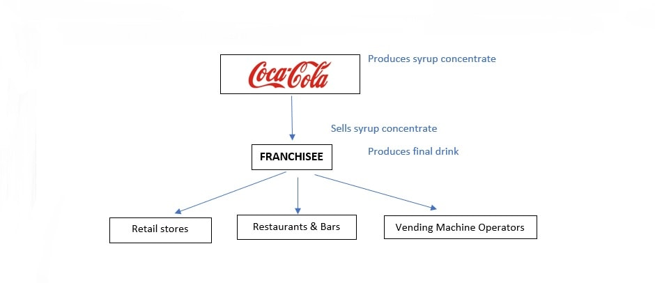 the functions of a franchise business