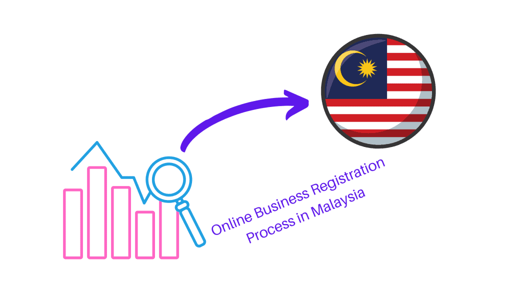 Online Business Registration Process in Malaysia with fee