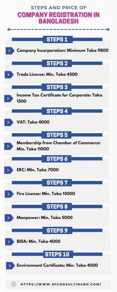 Company Registration In Bangladesh