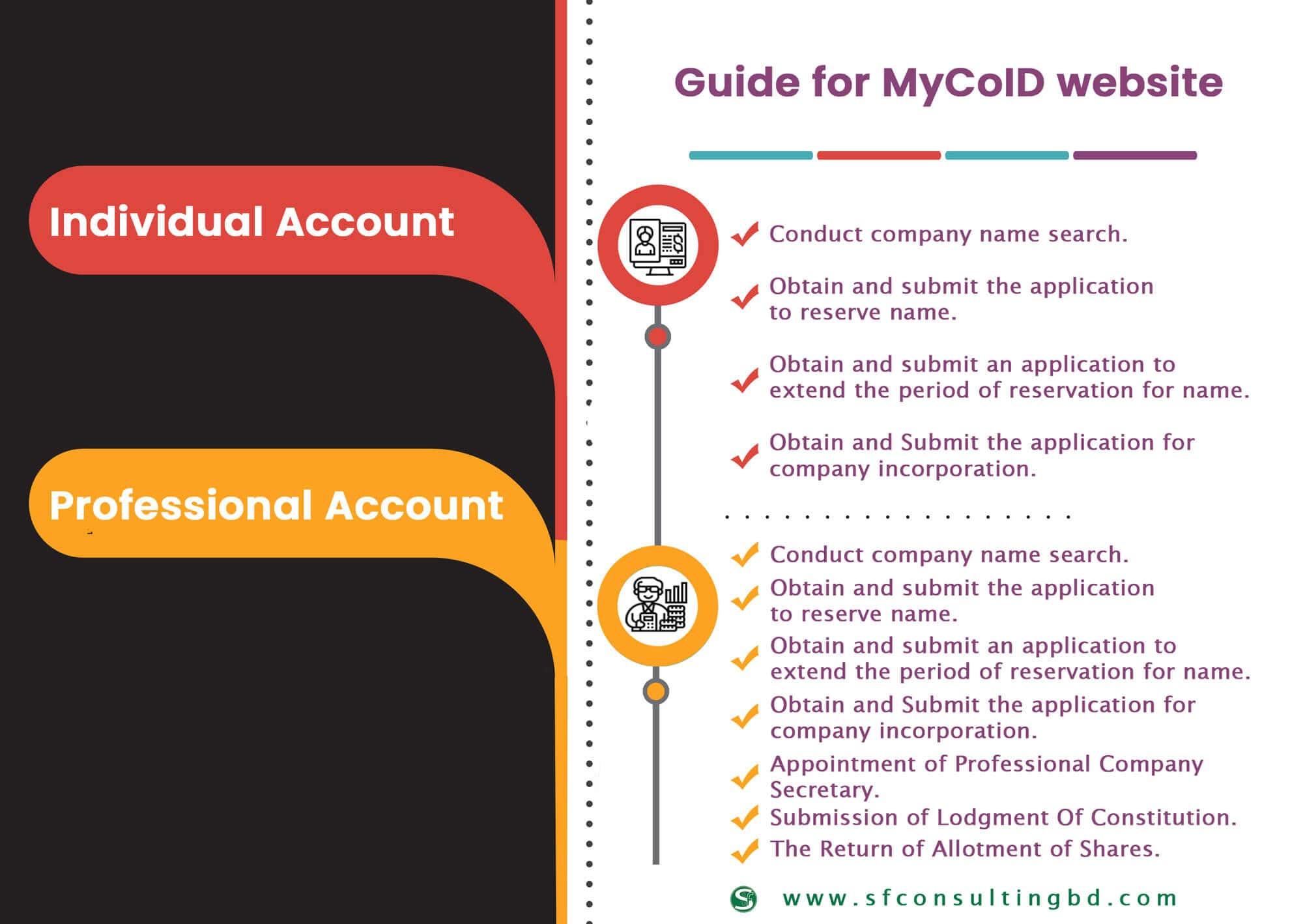 User Guide for MyCoID Website